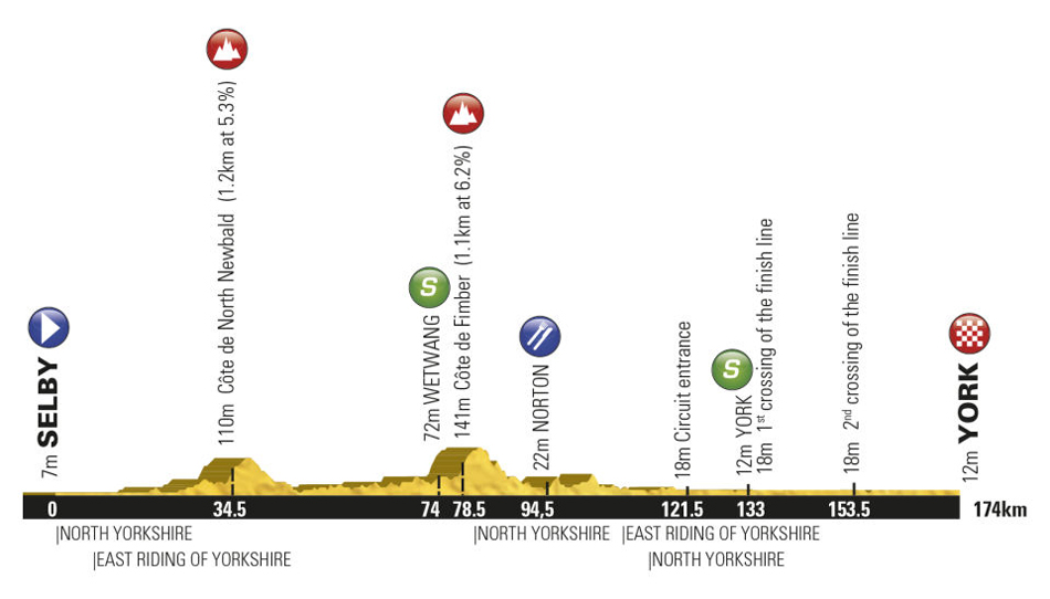 Stage Two Profile