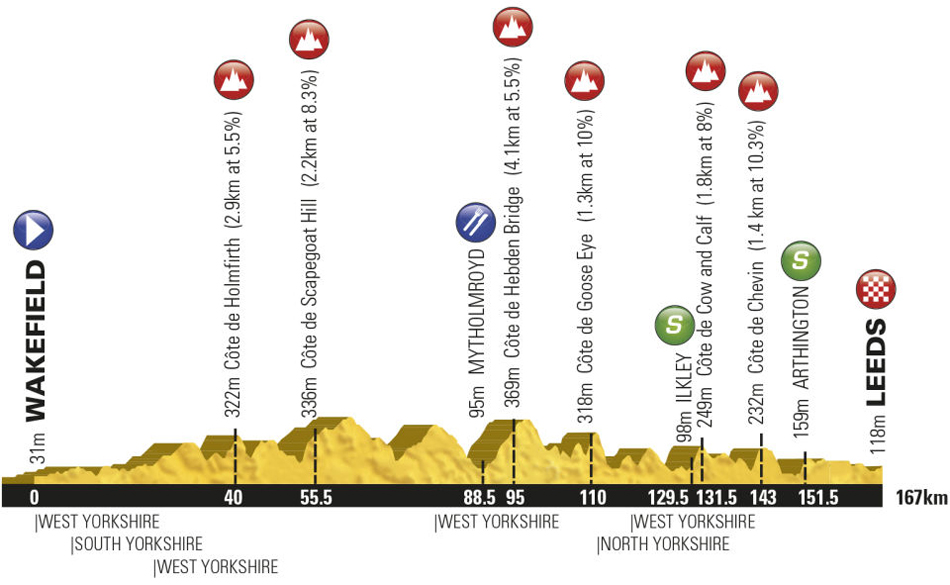 Stage Three Profile