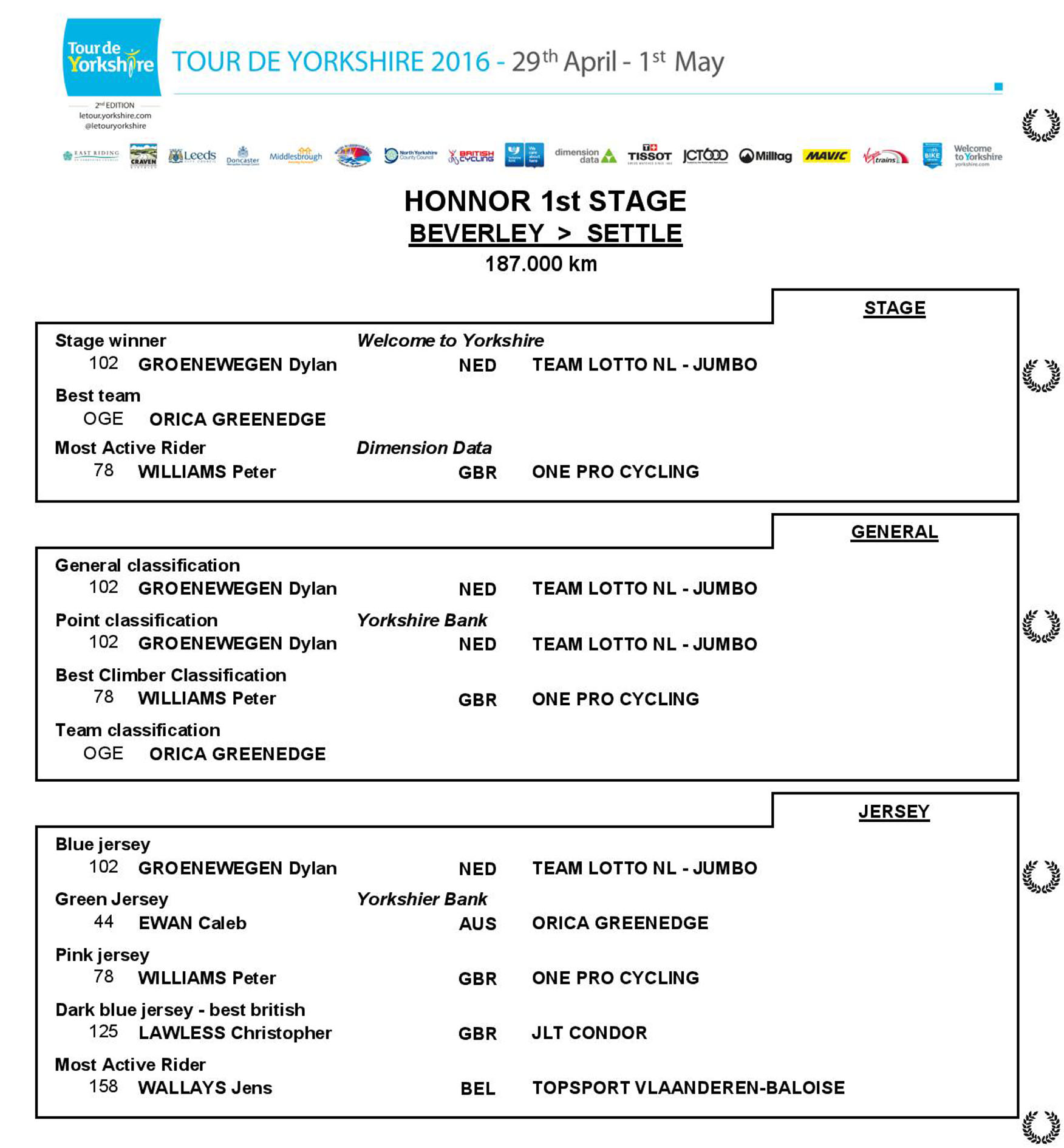 TdY2016_Stage1results-page-001 web