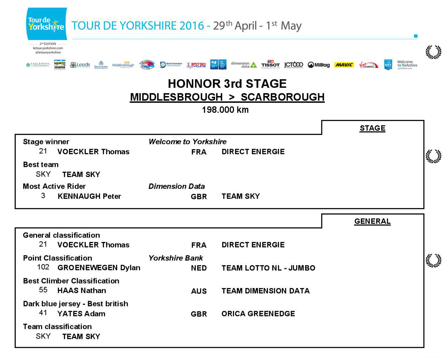 TdY2016_Stage3results-page-001 Web